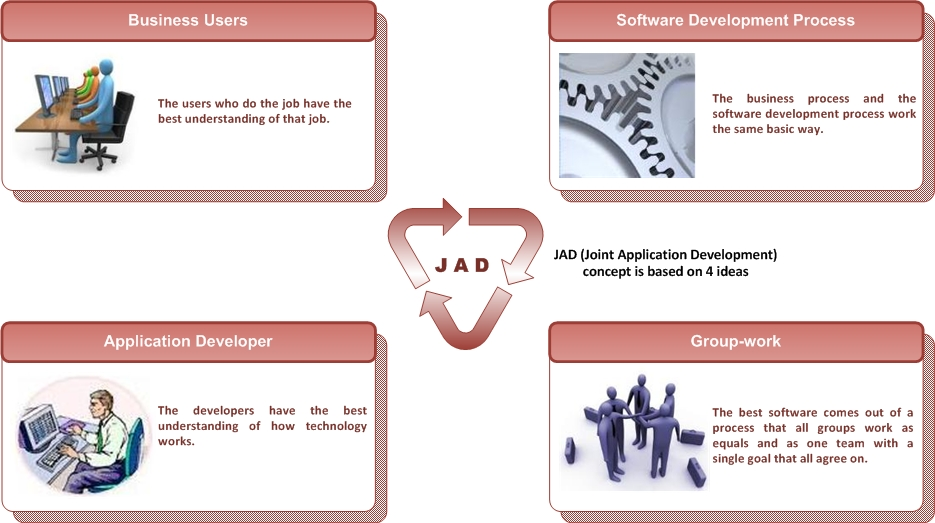 Business Analysis: Joint Application Development - How to