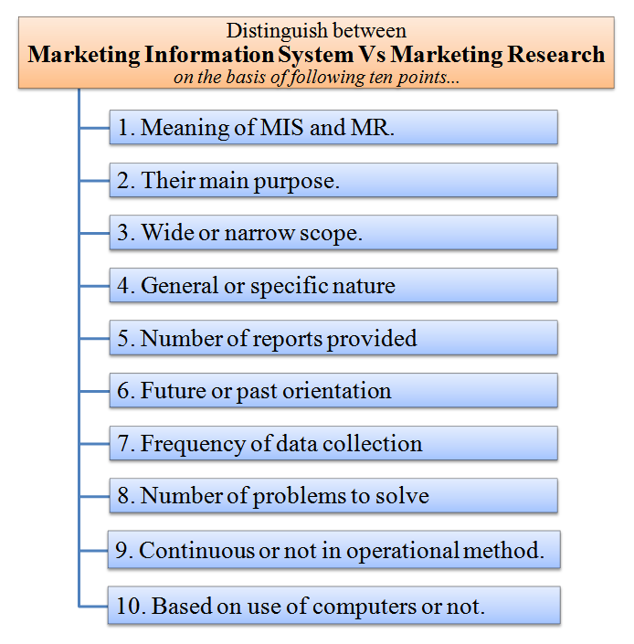 Distinguish between MIS and marketing research MR