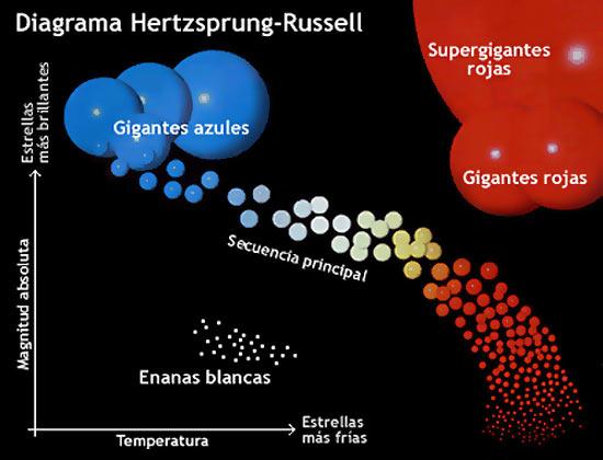 diagrama_Hertzsprung-Russell
