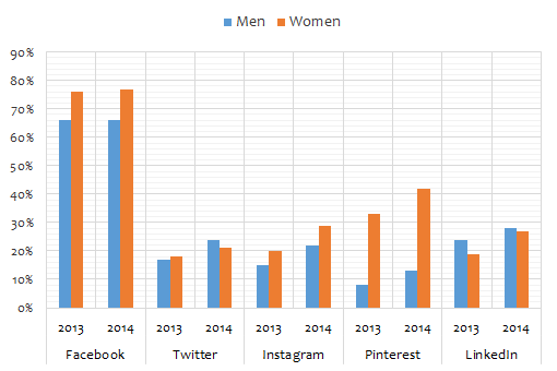 US social media statistics 2014 by gender