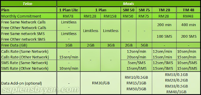 Maxis Call Plans