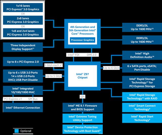 Intel Z97 Chipset