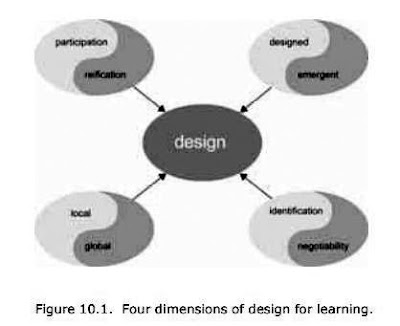 Fig%25252010.1%252520Wenger%252520Participation%252520and%252520Reification%252520in%252520learning%252520design%252520SNIP.JPG