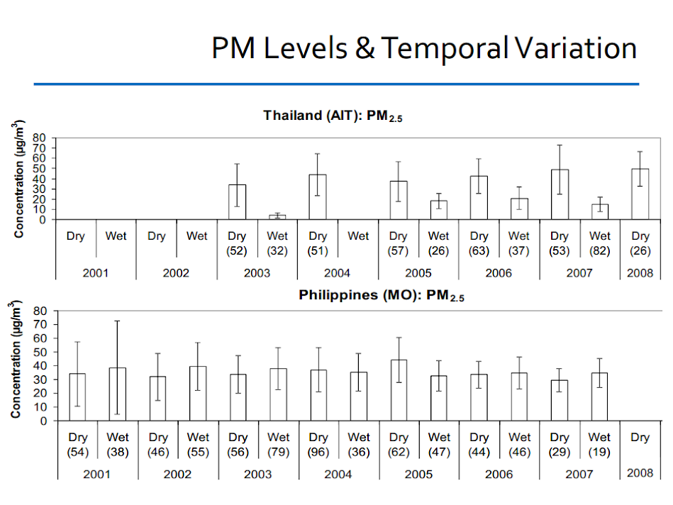 PM levels and temporal variation: PM2.5 concentration vs year in Thailand and Philippines