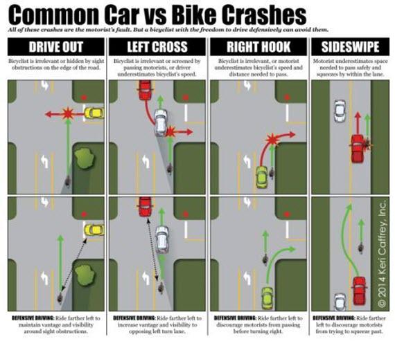 ¿Por qué circular en bici por el centro del carril en ciudad?