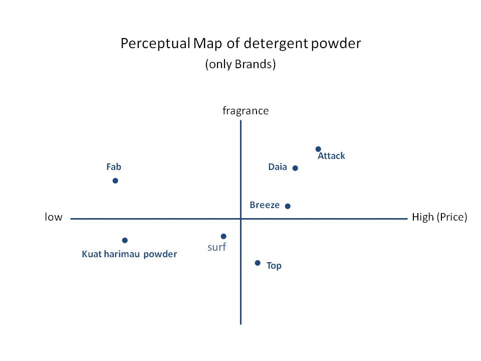 perceptual map of competing products In planning their positioning, marketers often prepare perceptual maps that show consumer perceptions of their brand versus competing brands on attributes that are important to the consumer, whether functional or symbolic.