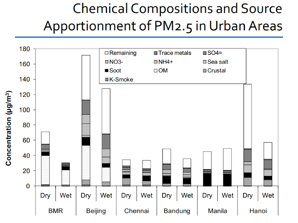 Chemical composition and source apportionment of PM2.5 in urban areas