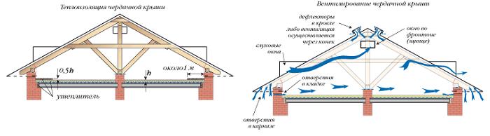 теплоизоляция и вентиляция чердачного перекрытия