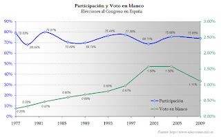 compartamiento del voto en blanco