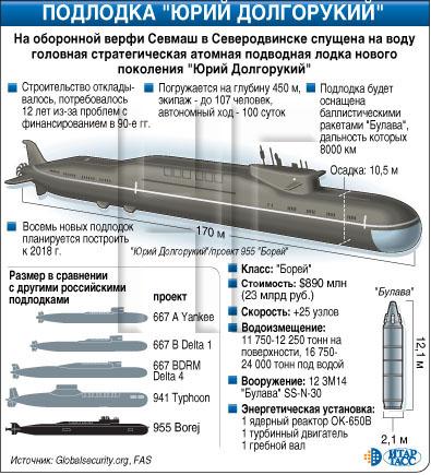 проекты российских атомных подводных лодок