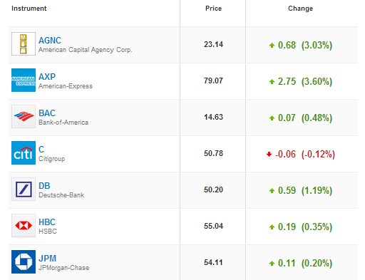 eToro Stocks