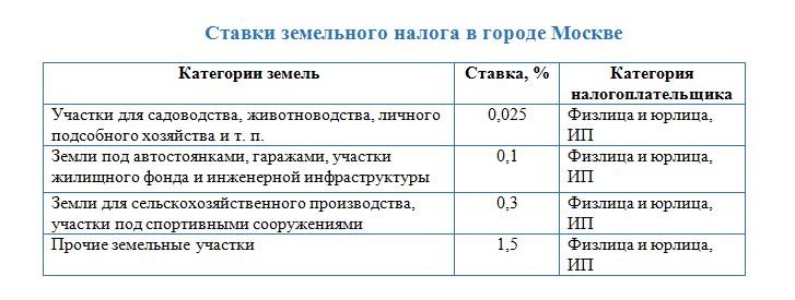 Уплата земельного налога за 2019 год