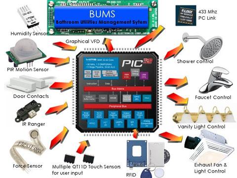 Bathroom Utilities Management System Block Diagram