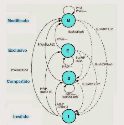 Introducción al protocolo MESI