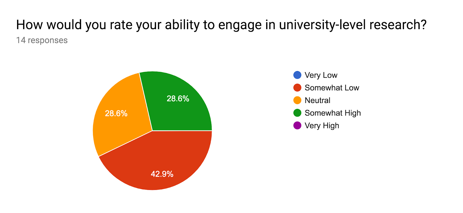 Forms response chart. Question title: How would you rate your ability to engage in university-level research?. Number of responses: 14 responses.