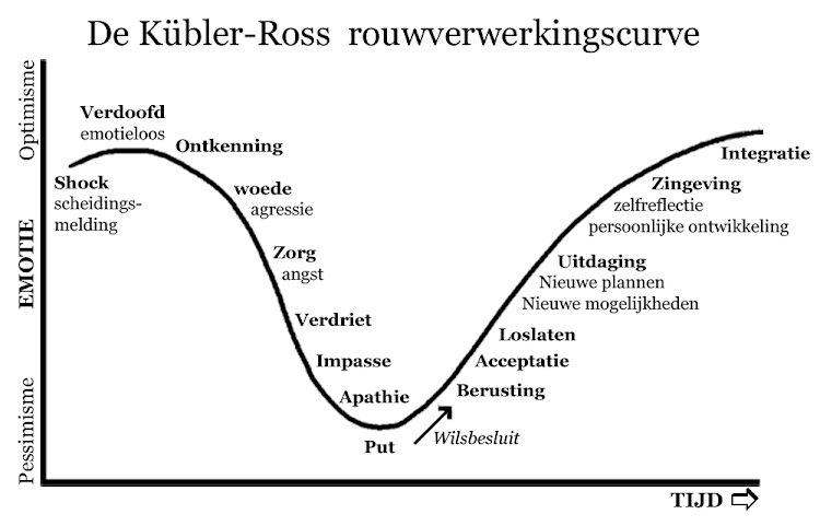 grote curve lul