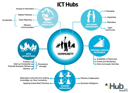 roles of ict in nigerian business environment Using available oecd data, the first part of the book examines the available  measures of ict diffusion, the role and impact of ict investment and the role of.