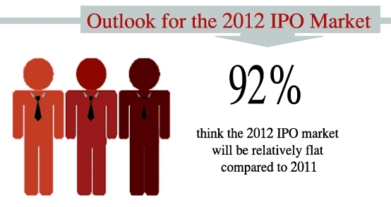 IPO Outlook