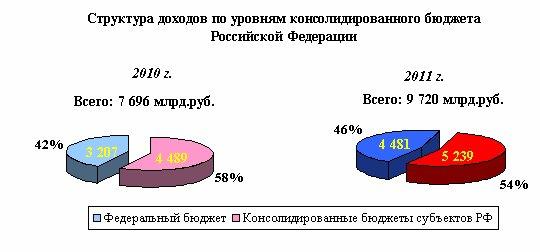 Структура доходов по уровням кносолидированного бюджета Российской Федерации