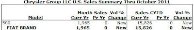 Fiat 500 October sales