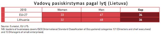 Vadovų pasiskirstymas pagal lytį Lietuvoje