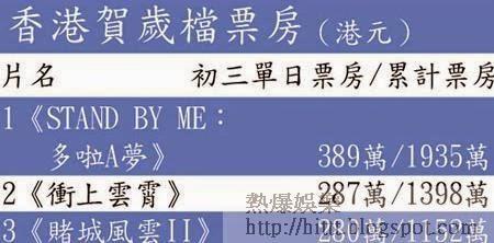 香港賀歲檔票房