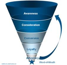 Digital Marketing Funnel that provides great insight into the process.