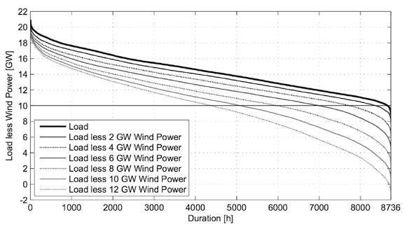 curvas_de_duración-demanda_de_energía