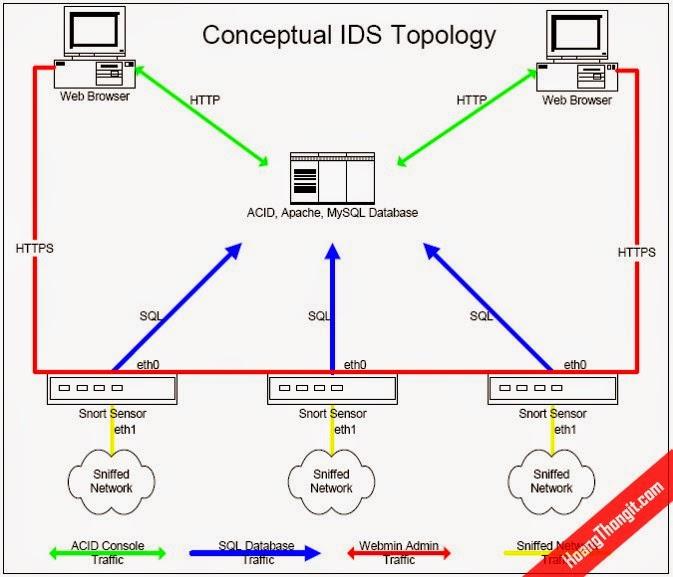 Tìm hiều IDS Snort trên Linux
