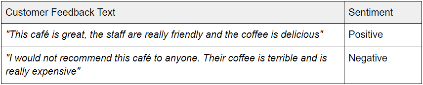 """A sentiment analysis table. One line says """"This café is great, the staff are really friendly and the coffee is delicious."""" That line results in a positive sentiment analysis. The other line says, """"I would not recommend this café to anyone. Their coffee is terrible and is really expensive."""" That line results in a negative sentiment analysis."""