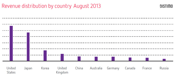 Tổng quan thị trường ứng dụng di động tháng 08/2013 5