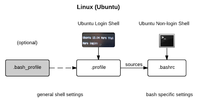 ubuntu bash diagram
