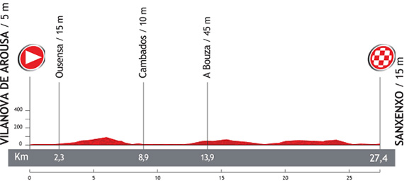 La Vuelta 2013. Etapa 1. Vilanova de Arousa - Sanxenxo. @ Unipublic