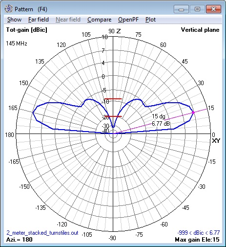 144 MHz stacked Turnstile Antenna elevation
