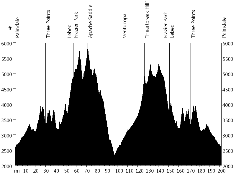 Heartbreak Double Century • Route Profile