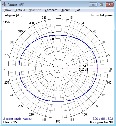 144 MHz single Halo Antenna azimuth pattern