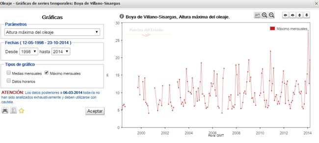 Nuevo récord de ola individual en España: 27,81 metros