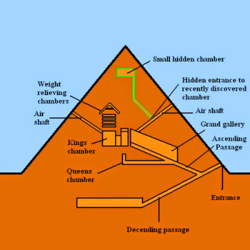 Egyptian Pyramid Power Facts Part 3