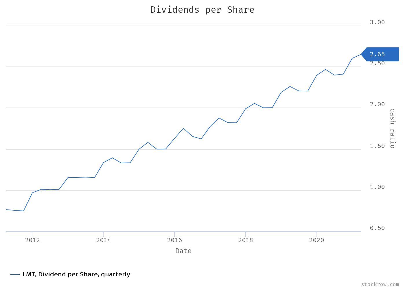 Lockheed Martin Stock Analysis, Dividends Per Share Chart