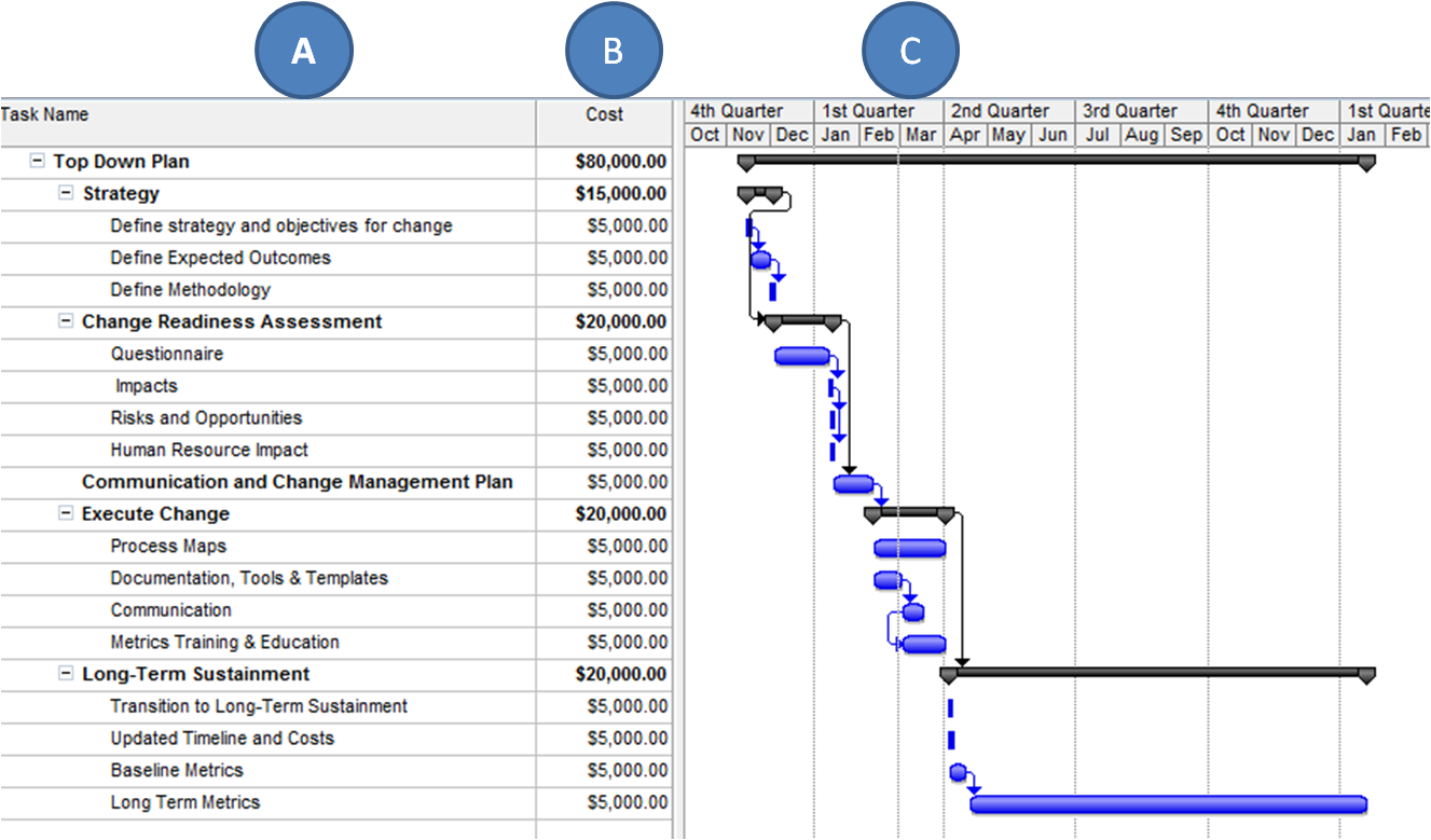 The practical project manager how to manage a project budget click on chart to enlarge pronofoot35fo Choice Image