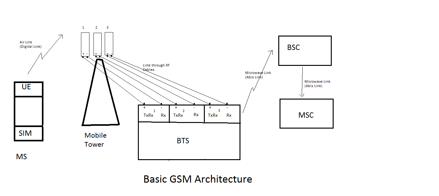 Bharat Telecommunication: Basic Blocks of GSM (Global Sysytem for Mobile  Communication)Bharat Telecommunication - blogger