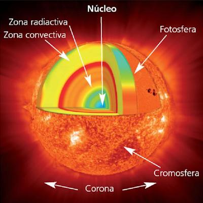 estructura interna sol