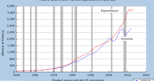 Funding Entitlements With An Ever Increasing Government Debt Burden