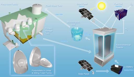 Baño con Energía Solar que genera Energía con Aguas Residuales