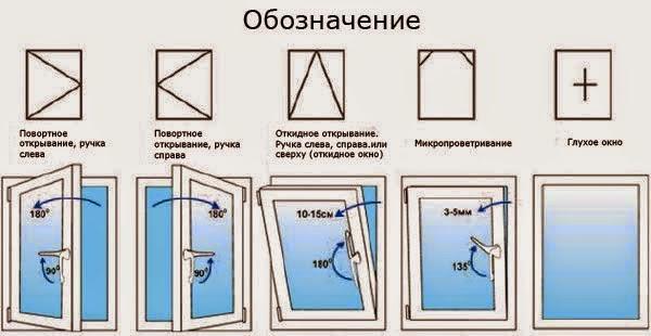 Типы фурнитуры