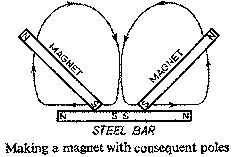 Making a magnet with consequent poles