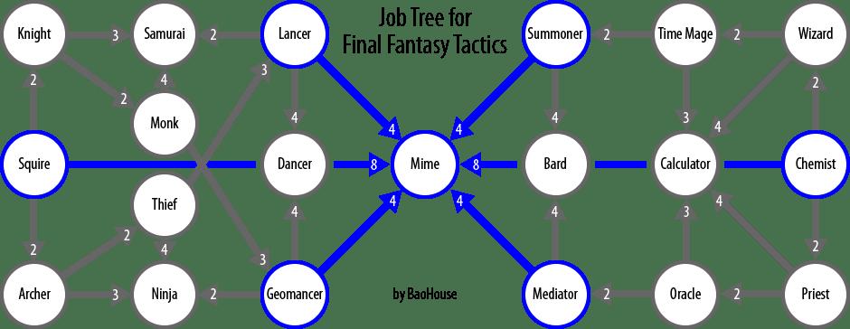 guia final fantasy tactics: