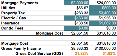 Gross Debt Service Ratio