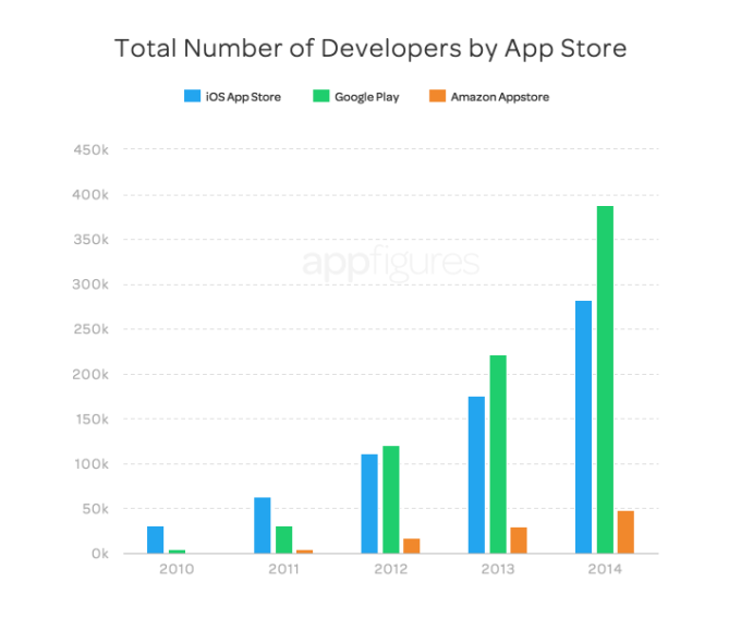 Google Play vs. iOS