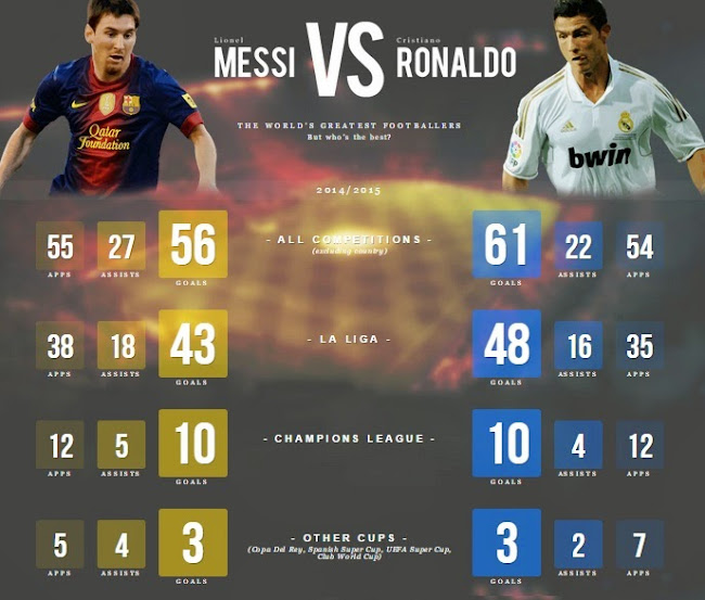 Cristiano Ronaldo I M Not Playing Just Lionel Messi: Ronaldo Vs Messi 2015-16 Statistics + All Time Records